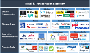 Travel & Transportation Ecosystem