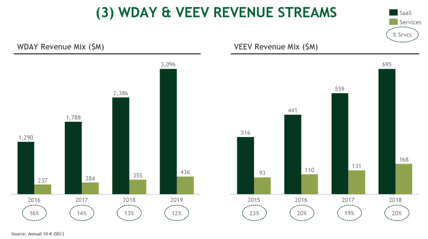 3. WDAY and VEEV