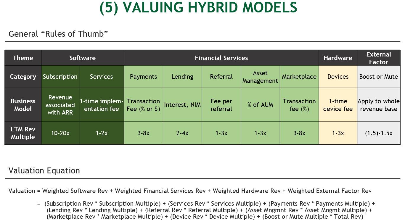5. Valuation
